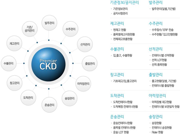 premier_ckd1