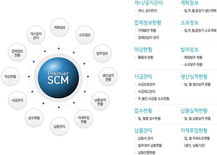 premier_scm1